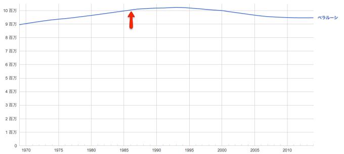 人口推移、緩やかにではあるが事故後から減少傾向