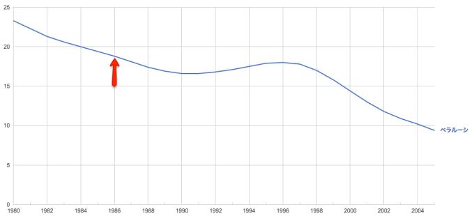 5 歳未満児の死亡率、事故後に一時的に上がってるのがわかるね